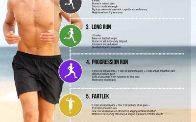 7 Types of Runs